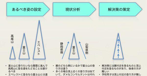 山登りの例えで理解する問題解決の要点