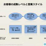 信用財であるコンサルティングの営業は、「インサイトの提供」による尊敬獲得から始める