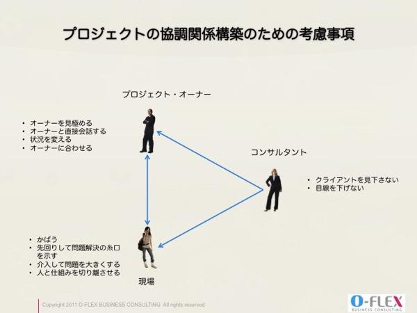 プロジェクトの協調関係構築