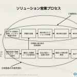 顧客の購買プロセスに合わせたソリューション営業改革