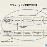 ソリューション営業で求められるのは顧客の問題解決「プロセス」を理解すること