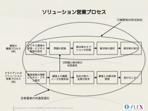 ソリューション営業プロセス
