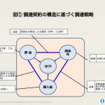 調達戦略を理解するための3つのフレームワーク