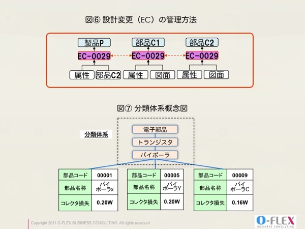 ECと部品分類体系