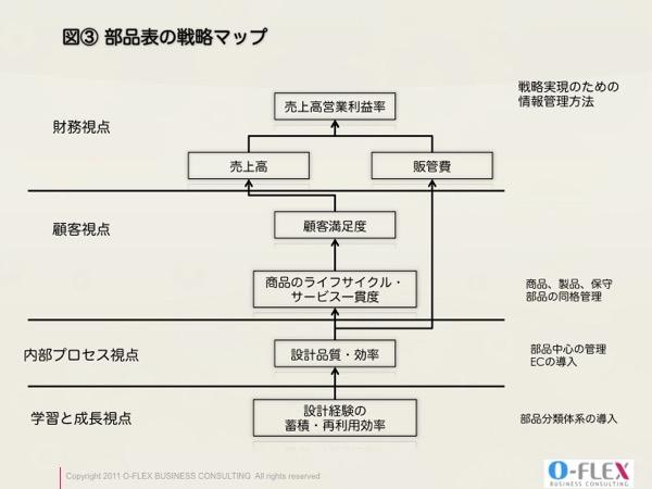 部品表の戦略マップ