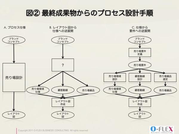 最終成果物からのプロセス設計