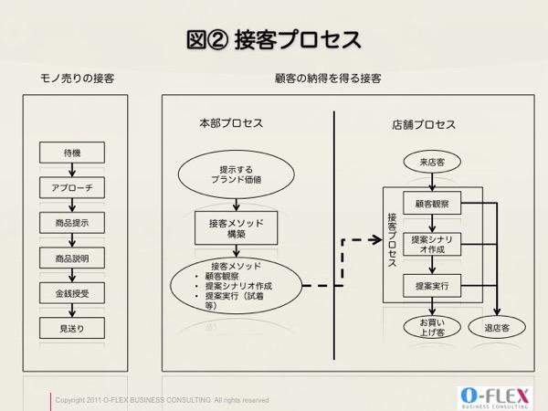 接客プロセス