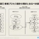 「新業務プロセス」の設計法:ドラッカーの目的指向原則に学ぶ