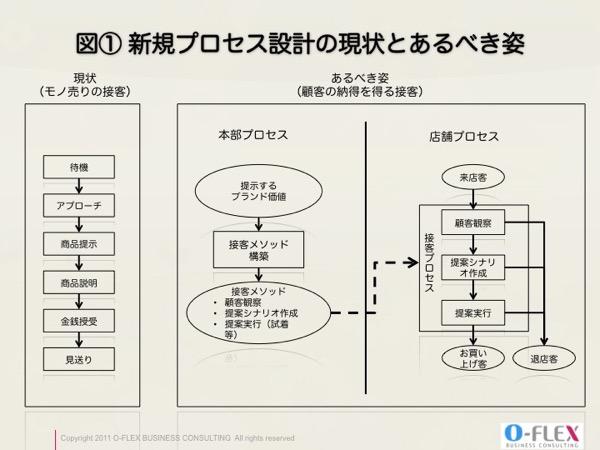 業務プロセス設計