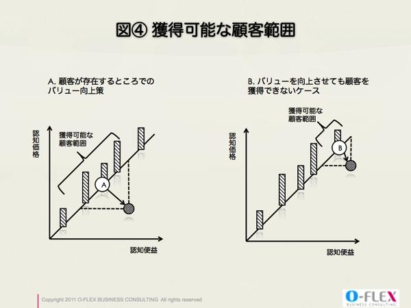 顧客分布を理解した価格戦略