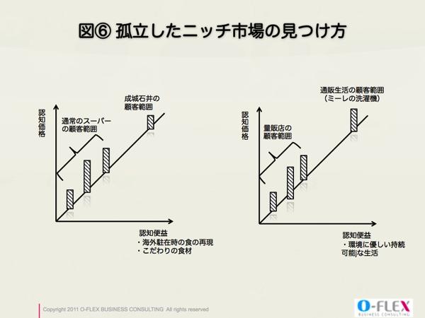 ニッチ戦略と価格優位理論