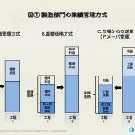 高収益部品製造業の管理会計が支えるビジネスモデル