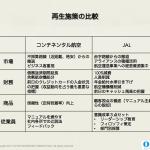 JAL再生のどこにアメーバ経営は貢献したのか:コンチネンタル航空再生との比較から学べること