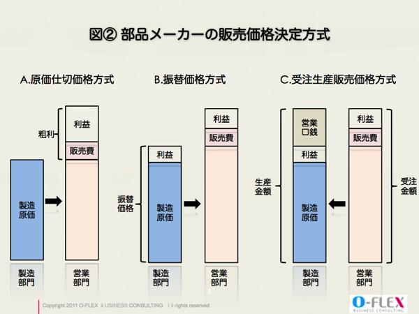 部品メーカーの販売価格決定方式