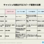 スループット会計のレンズを通して見たスピード経営の共通性:トヨタ生産方式と京セラの時間あたり採算